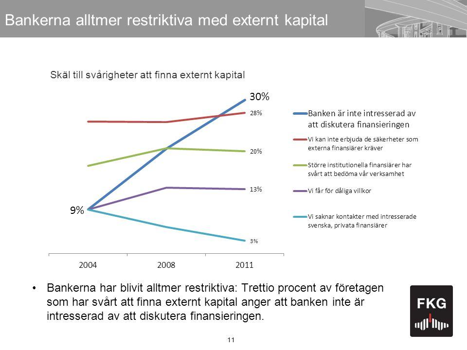 Bankerna alltmer restriktiva med externt kapital