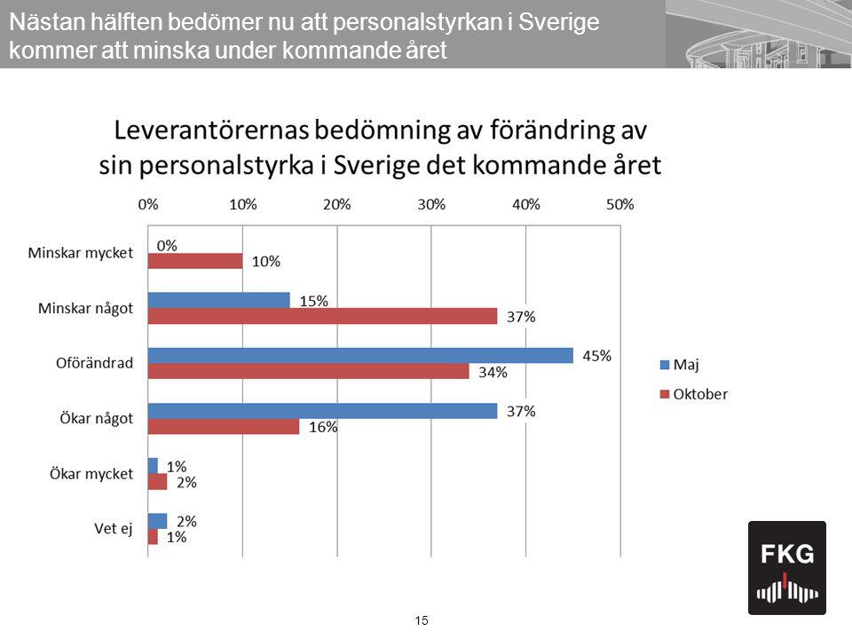 Nästan hälften bedömer nu att personalstyrkan i Sverige kommer att minska under kommande året