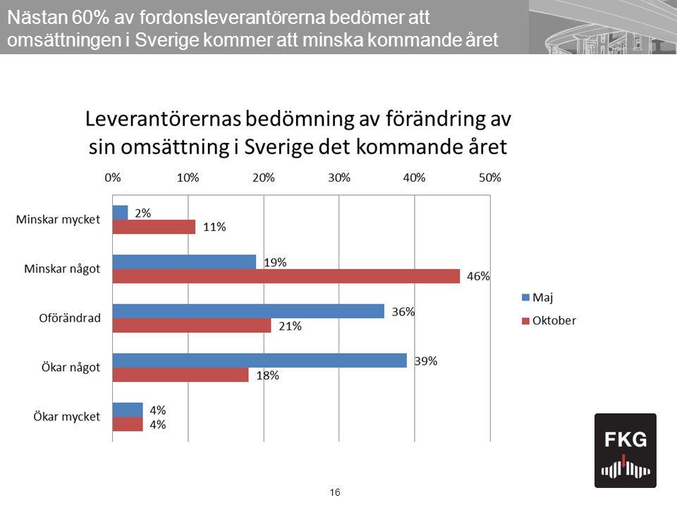 Nästan 60% av fordonsleverantörerna bedömer att omsättningen i Sverige kommer att minska kommande året