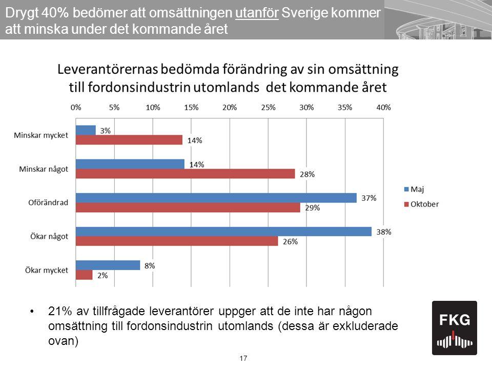 Drygt 40% bedömer att omsättningen utanför Sverige kommer att minska under det kommande året