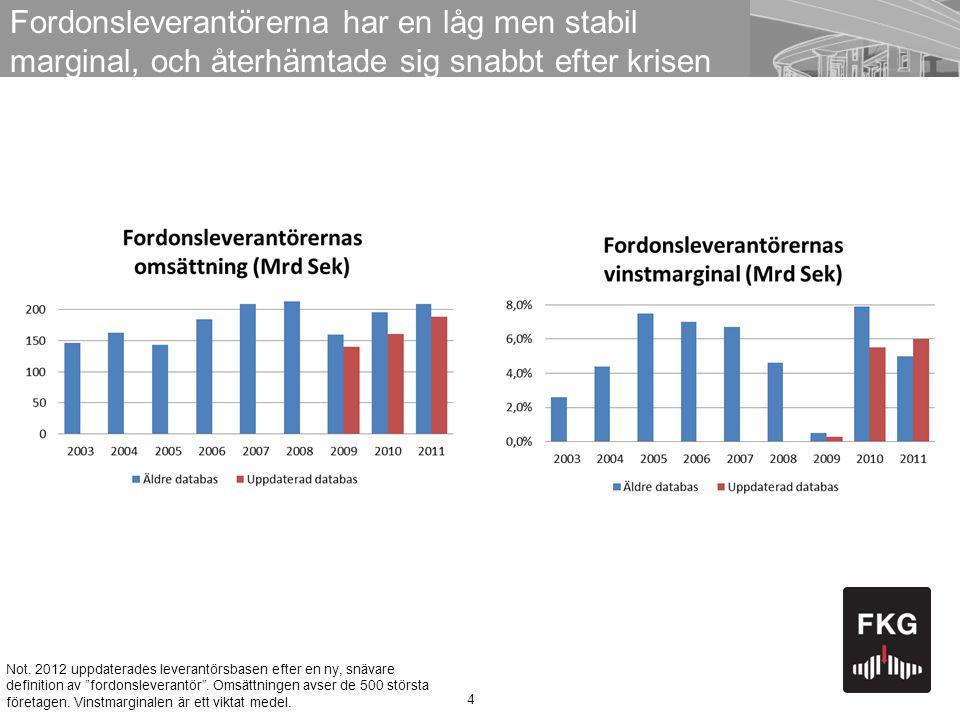 Fordonsleverantörerna har en låg men stabil marginal, och återhämtade sig snabbt efter krisen