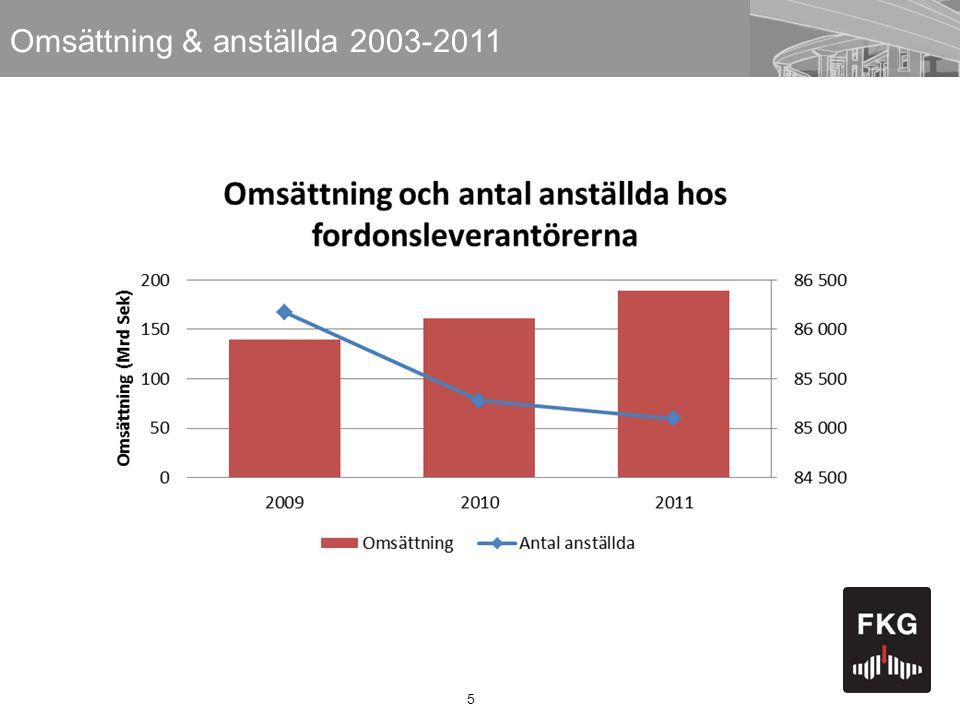 Omsättning & anställda 2003-2011