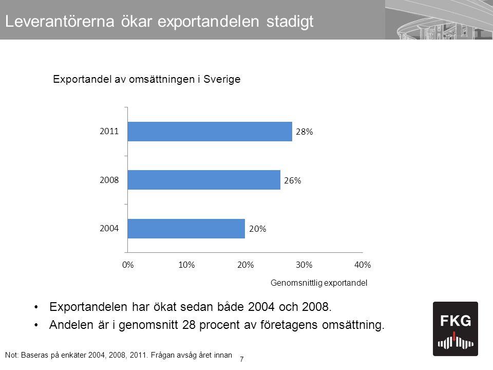 Leverantörerna ökar exportandelen stadigt