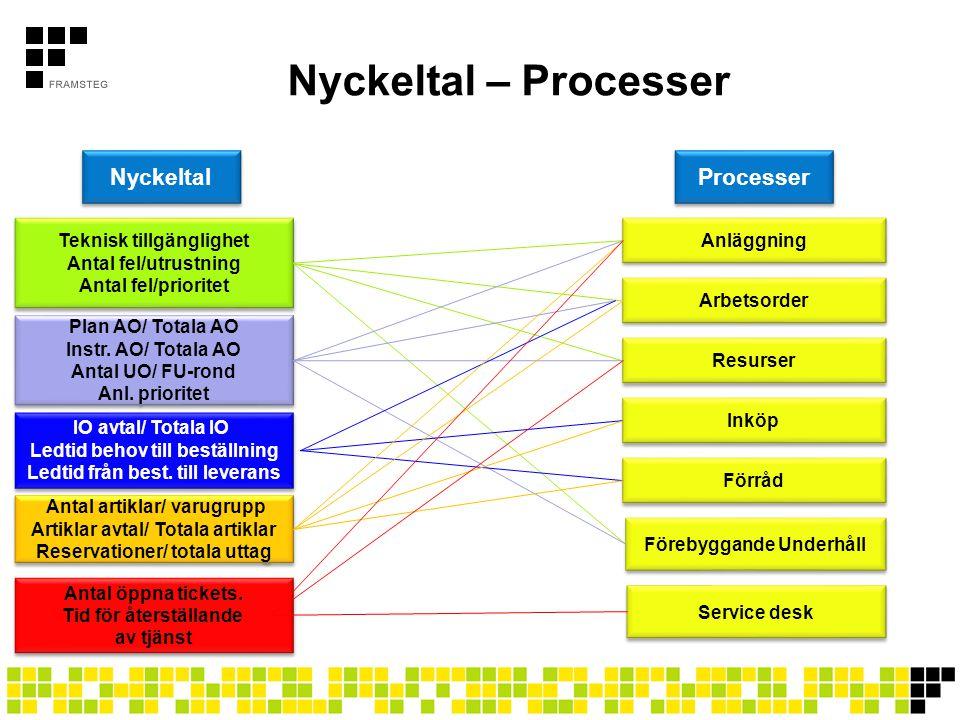 Nyckeltal – Processer Nyckeltal Processer Teknisk tillgänglighet