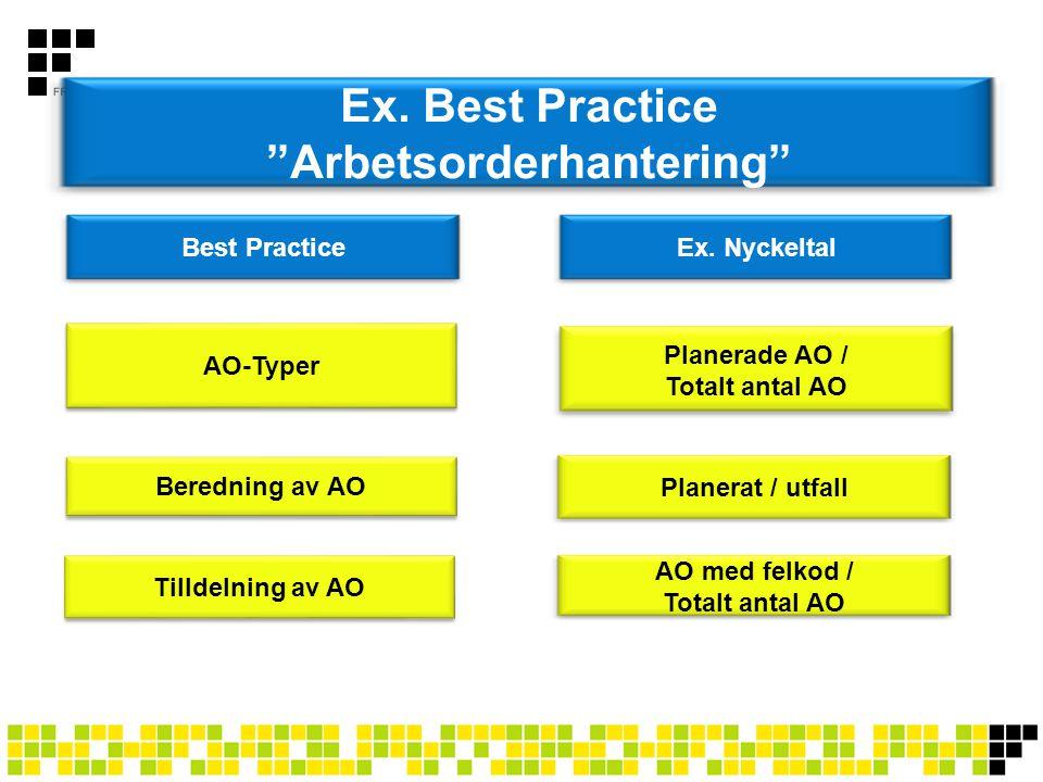 Ex. Best Practice Arbetsorderhantering