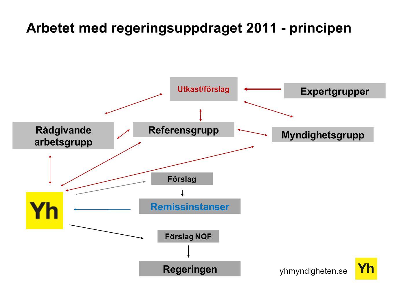 Arbetet med regeringsuppdraget 2011 - principen