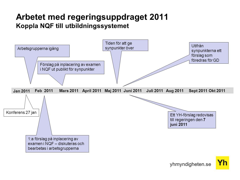 Arbetet med regeringsuppdraget 2011 Koppla NQF till utbildningssystemet