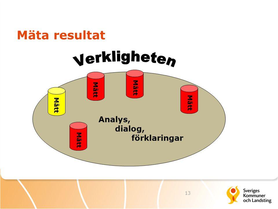 Mäta resultat Verkligheten Analys, dialog, förklaringar Mått Mått Mått