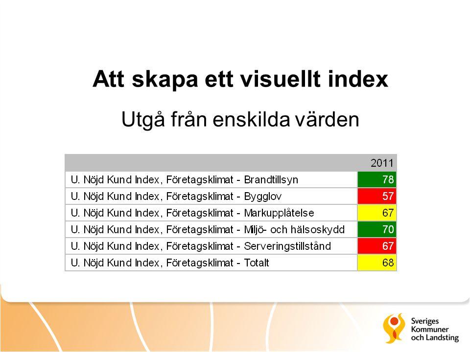 Att skapa ett visuellt index