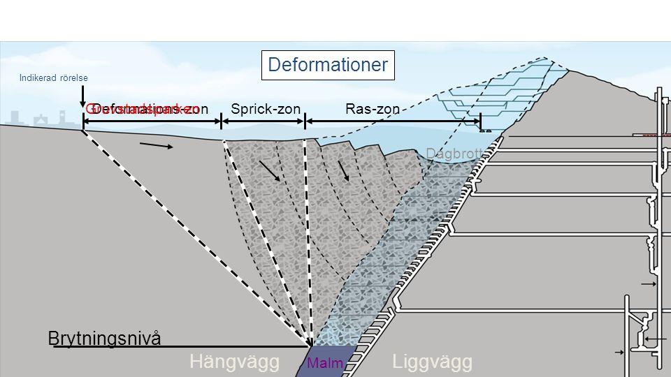 Hängvägg Liggvägg Deformationer Brytningsnivå Deformations-zon
