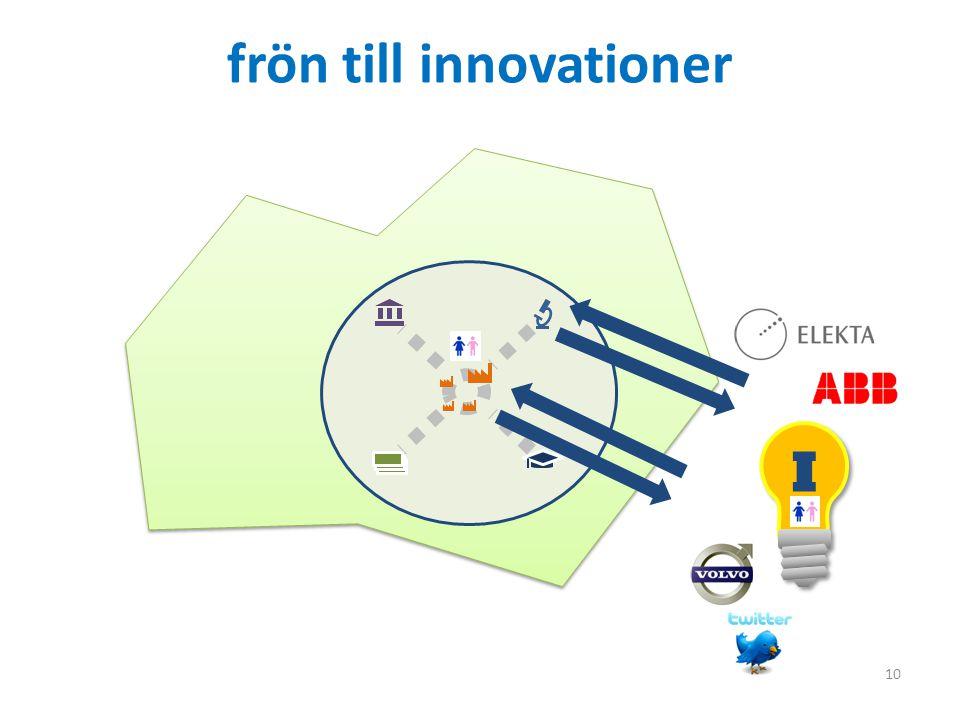 frön till innovationer