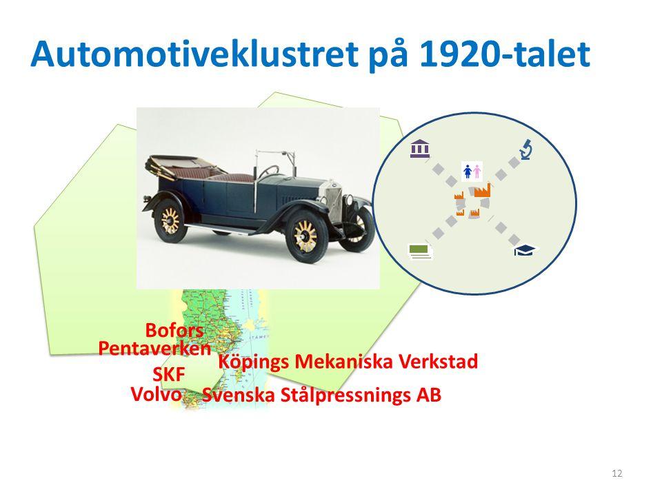 Automotiveklustret på 1920-talet