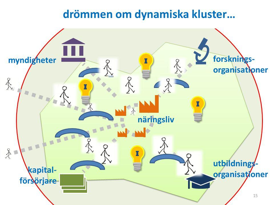 drömmen om dynamiska kluster…
