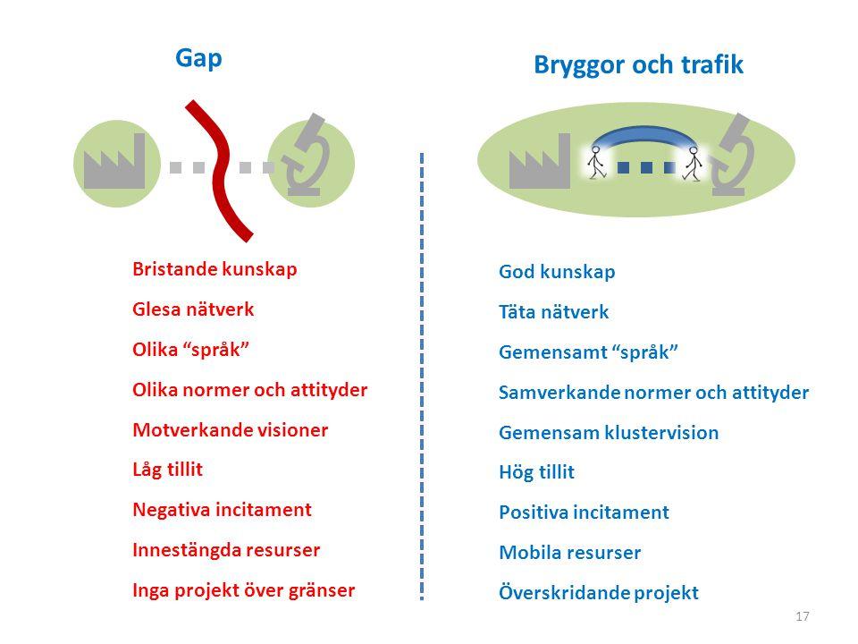 Gap Bryggor och trafik Bristande kunskap God kunskap Glesa nätverk