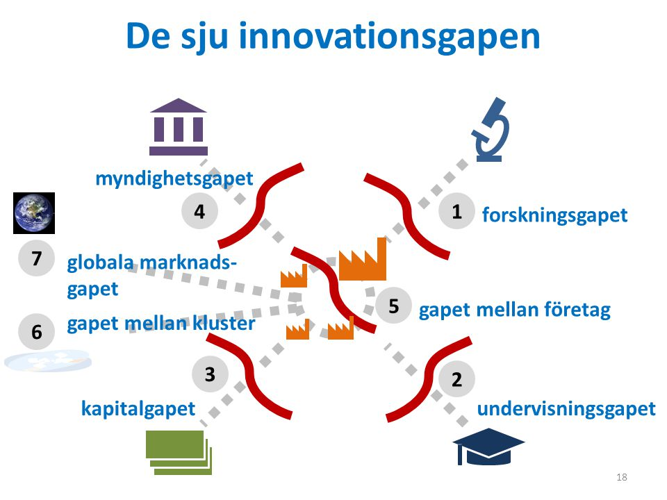 De sju innovationsgapen