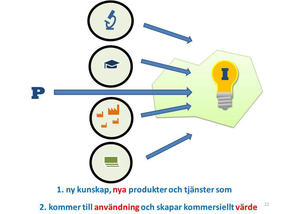 I P 1. ny kunskap, nya produkter och tjänster som
