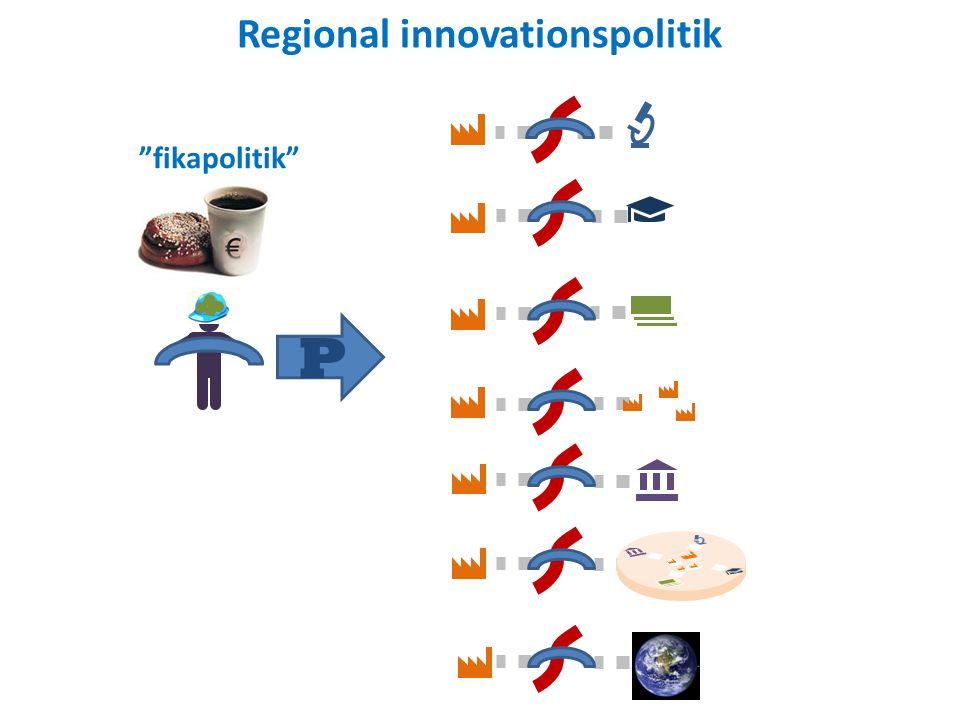 Regional innovationspolitik