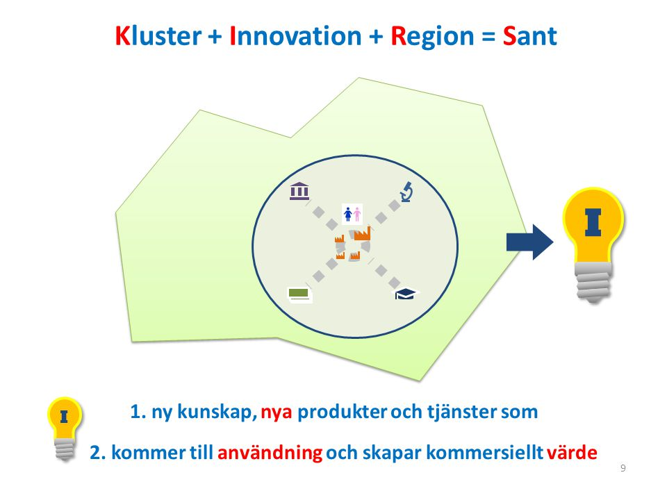 I Kluster + Innovation + Region = Sant