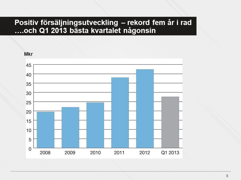 Positiv försäljningsutveckling – rekord fem år i rad …