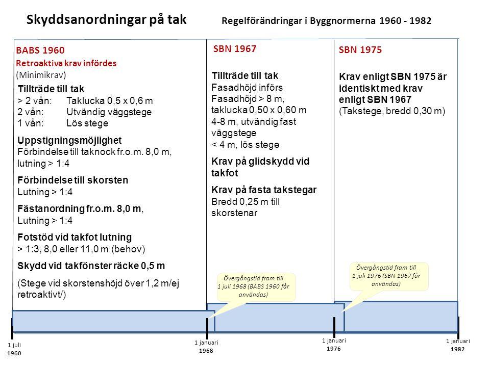 Skyddsanordningar på tak Regelförändringar i Byggnormerna 1960 - 1982