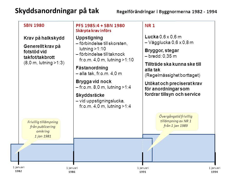 Skyddsanordningar på tak Regelförändringar i Byggnormerna 1982 - 1994
