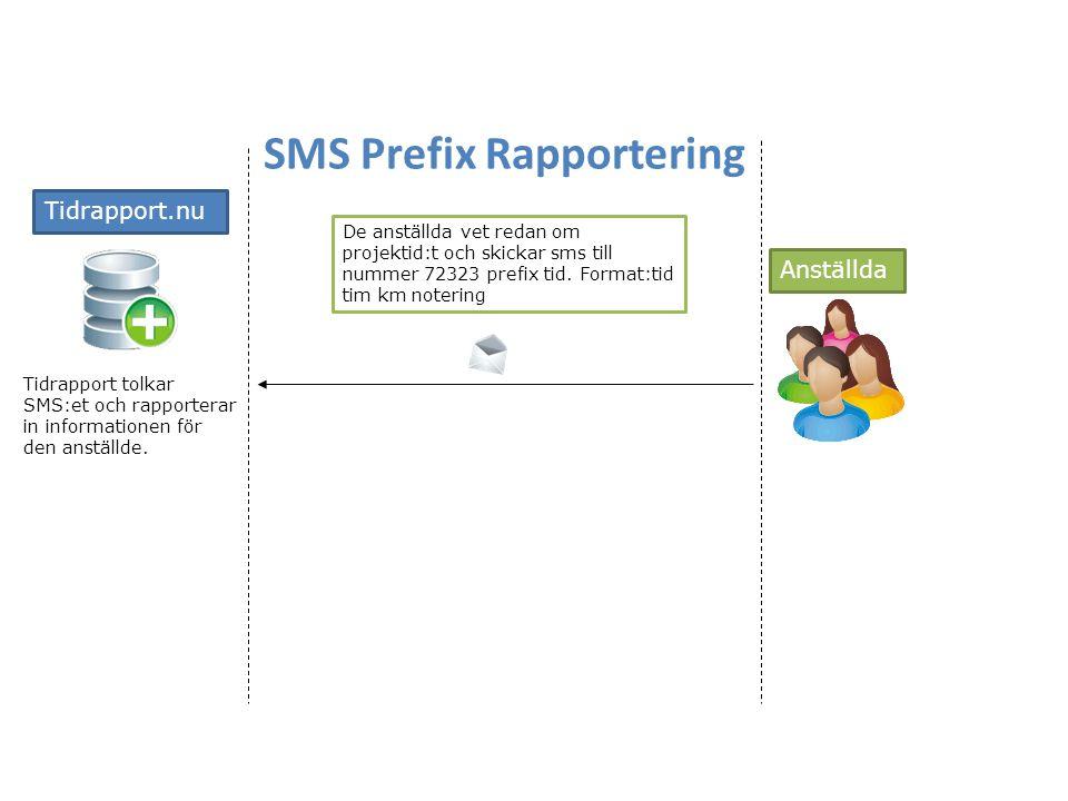 SMS Prefix Rapportering