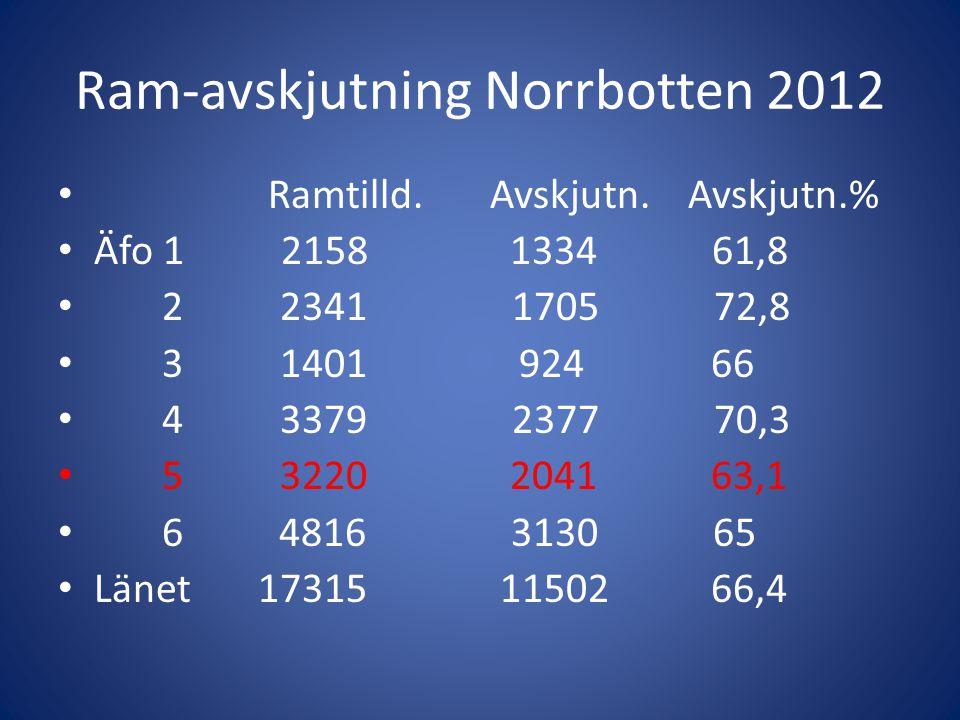 Ram-avskjutning Norrbotten 2012