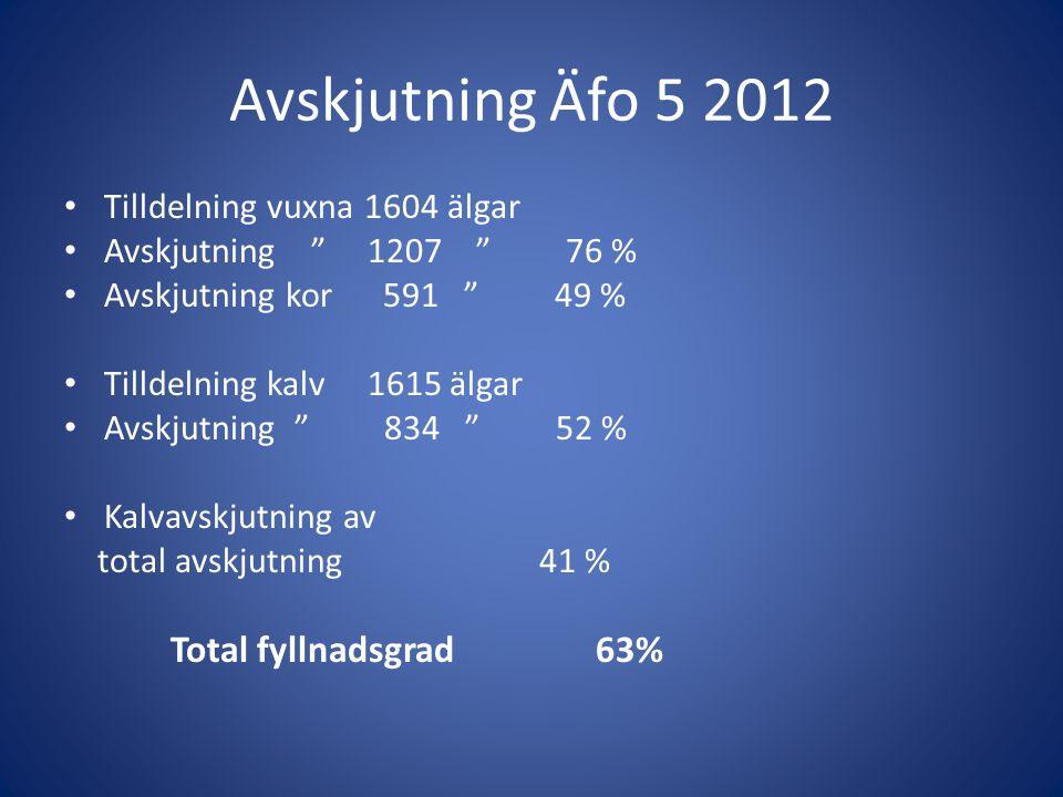 Avskjutning Äfo 5 2012 Total fyllnadsgrad 63%
