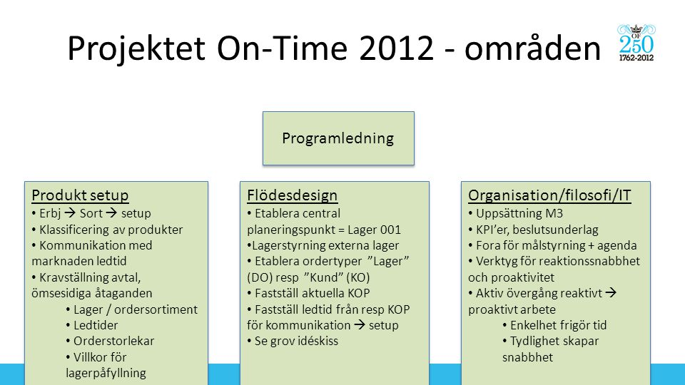 Projektet On-Time 2012 - områden
