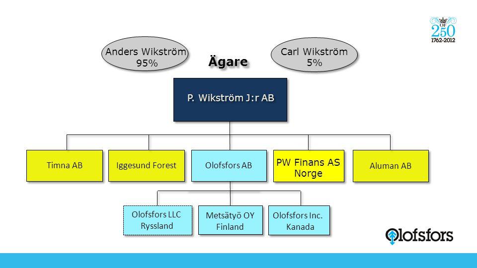 Ägare Anders Wikström 95% Carl Wikström 5% P. Wikström J:r AB Timna AB