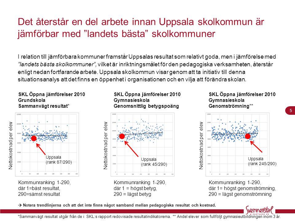 Det återstår en del arbete innan Uppsala skolkommun är jämförbar med landets bästa skolkommuner