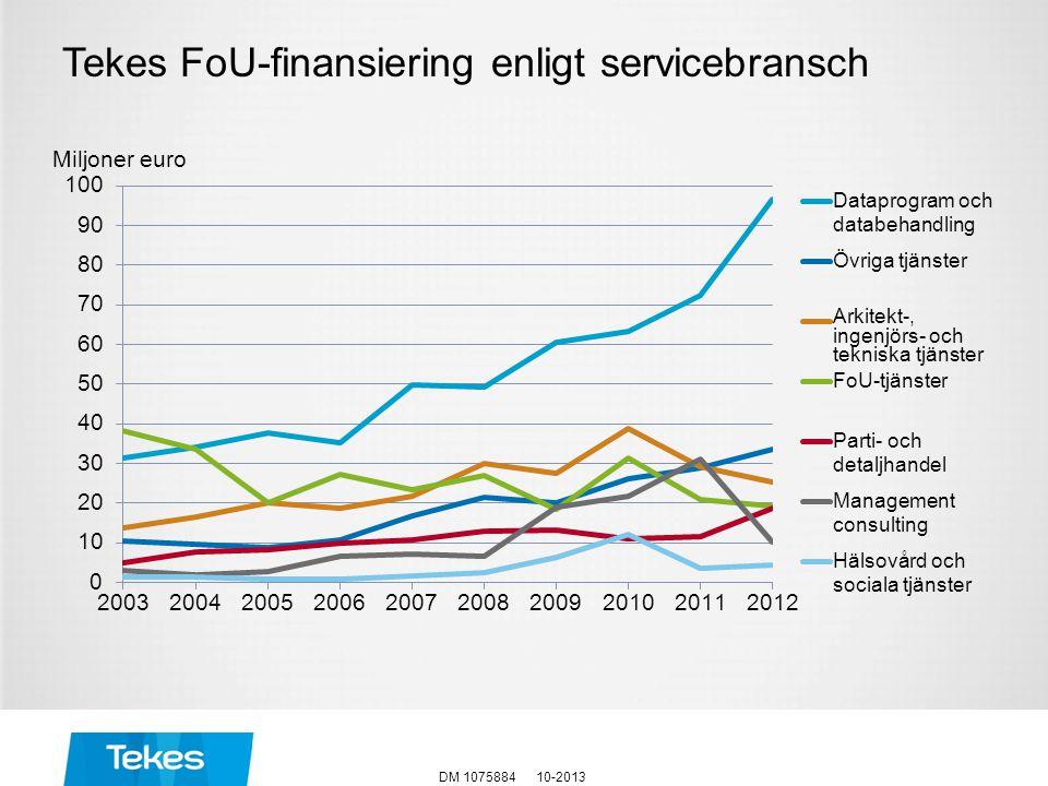 Tekes FoU-finansiering enligt servicebransch
