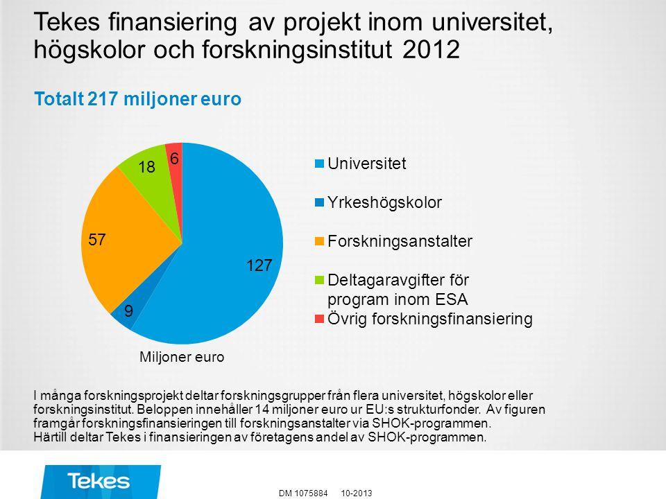 Tekes finansiering av projekt inom universitet, högskolor och forskningsinstitut 2012