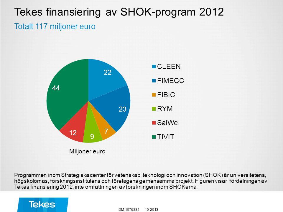 Tekes finansiering av SHOK-program 2012