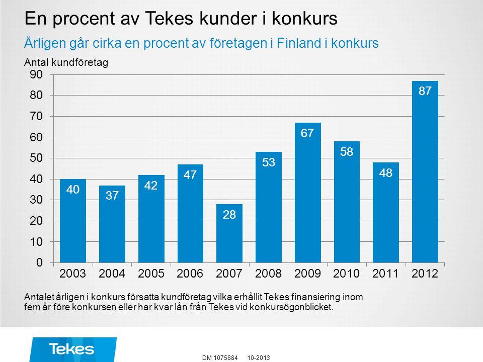 En procent av Tekes kunder i konkurs
