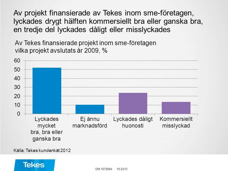 Av projekt finansierade av Tekes inom sme-företagen, lyckades drygt hälften kommersiellt bra eller ganska bra, en tredje del lyckades dåligt eller misslyckades