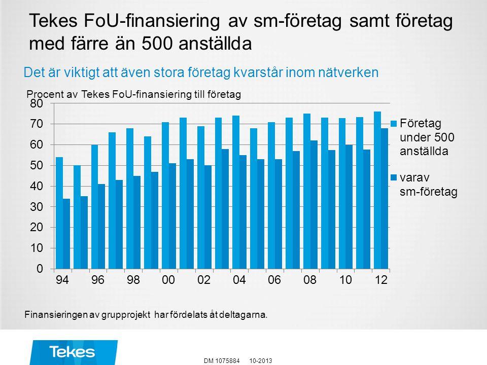 Tekes FoU-finansiering av sm-företag samt företag med färre än 500 anställda