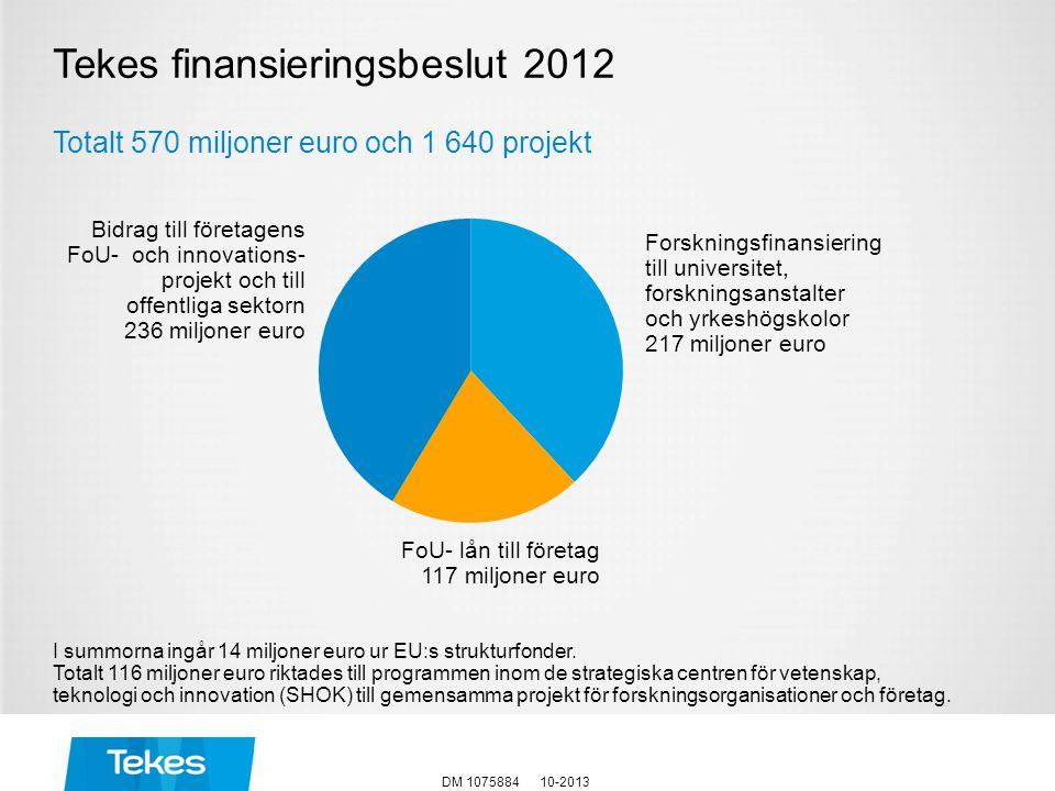Tekes finansieringsbeslut 2012