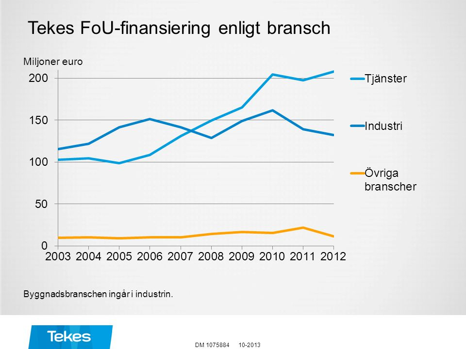 Tekes FoU-finansiering enligt bransch