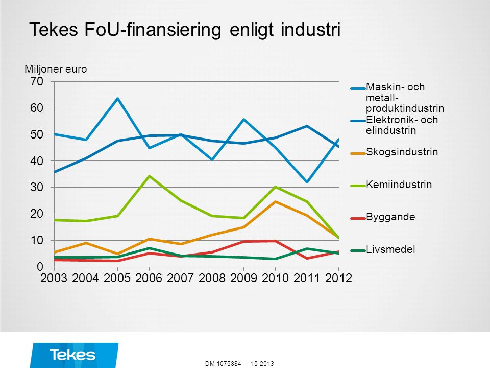 Tekes FoU-finansiering enligt industri