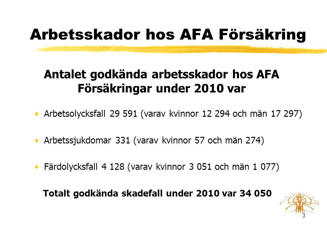 Arbetsskador hos AFA Försäkring