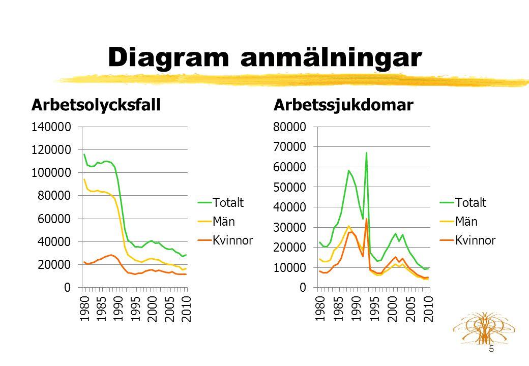 Diagram anmälningar Arbetsolycksfall Arbetssjukdomar