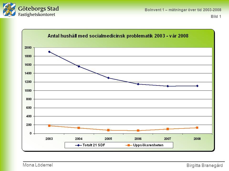 BoInvent 1 – mätningar över tid 2003-2008