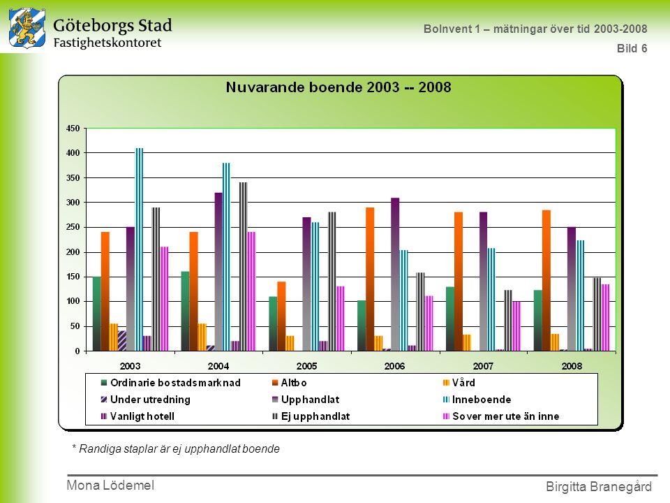 Mona Lödemel BoInvent 1 – mätningar över tid 2003-2008 Bild 6
