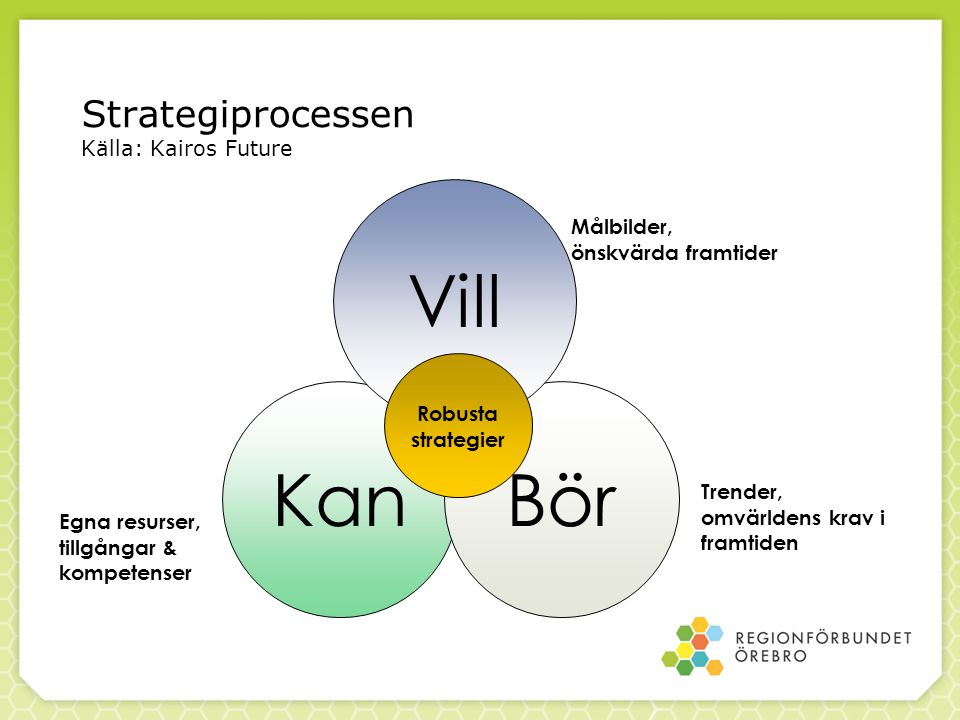 Strategiprocessen Källa: Kairos Future