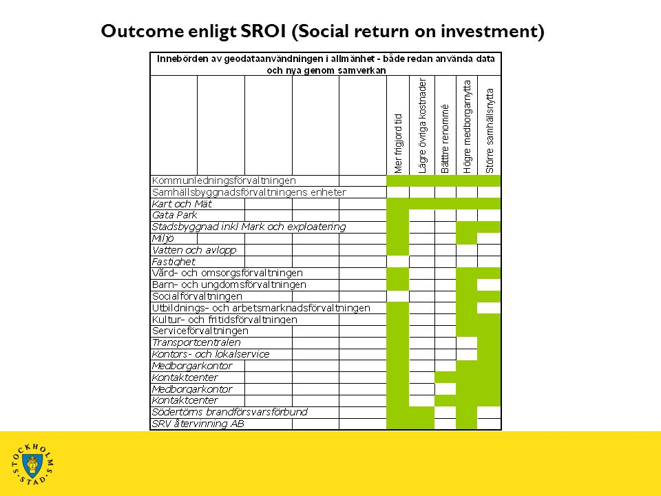 Outcome enligt SROI (Social return on investment)