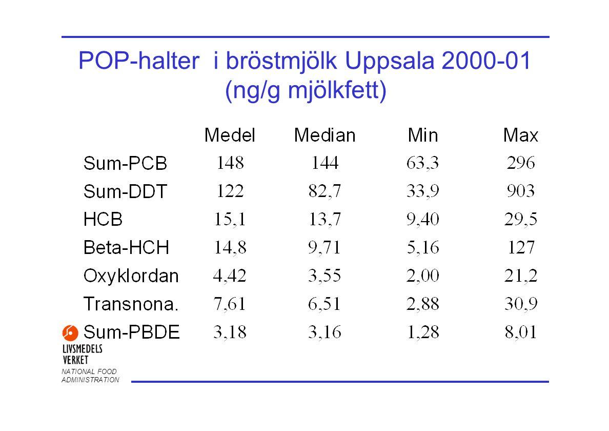 POP-halter i bröstmjölk Uppsala 2000-01 (ng/g mjölkfett)