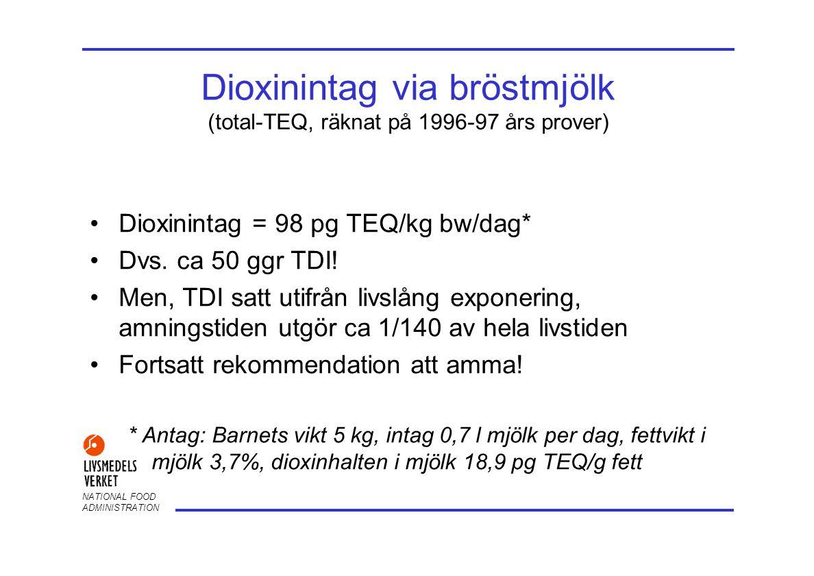 Dioxinintag via bröstmjölk (total-TEQ, räknat på 1996-97 års prover)