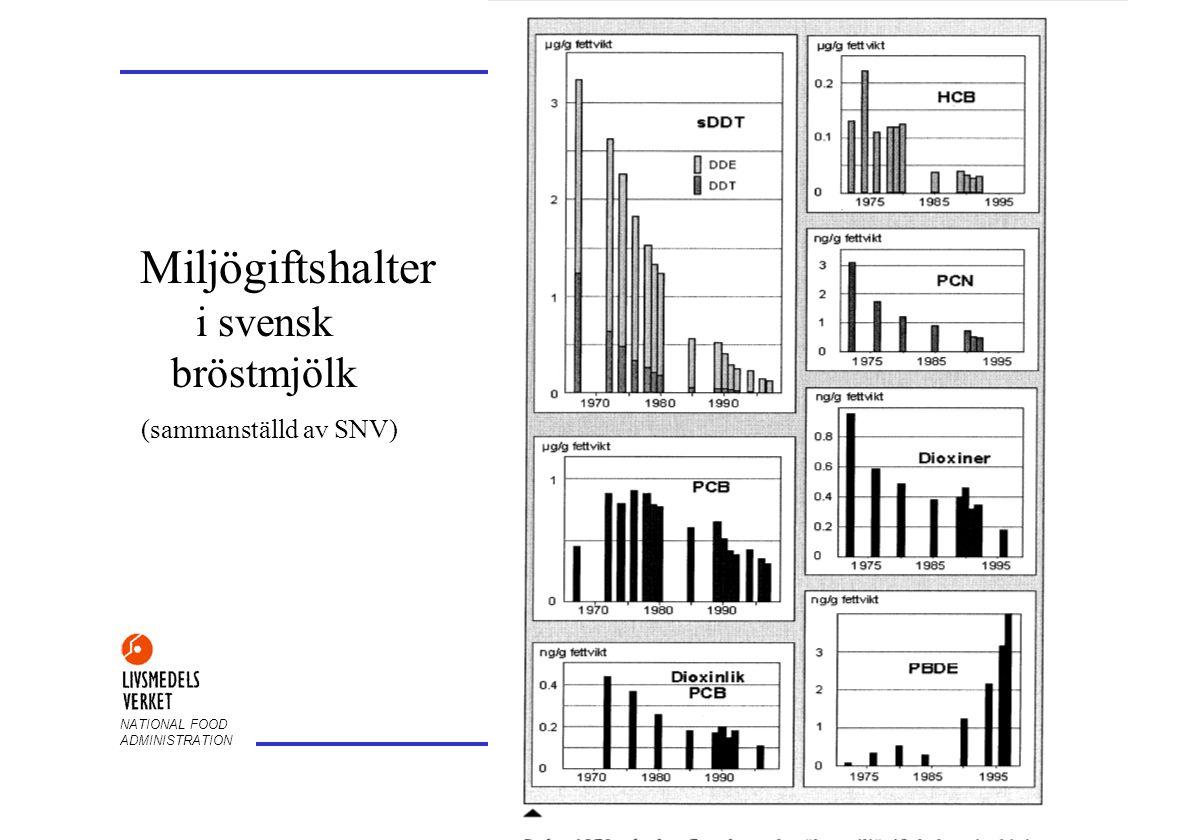 Miljögiftshalter i svensk bröstmjölk (sammanställd av SNV)