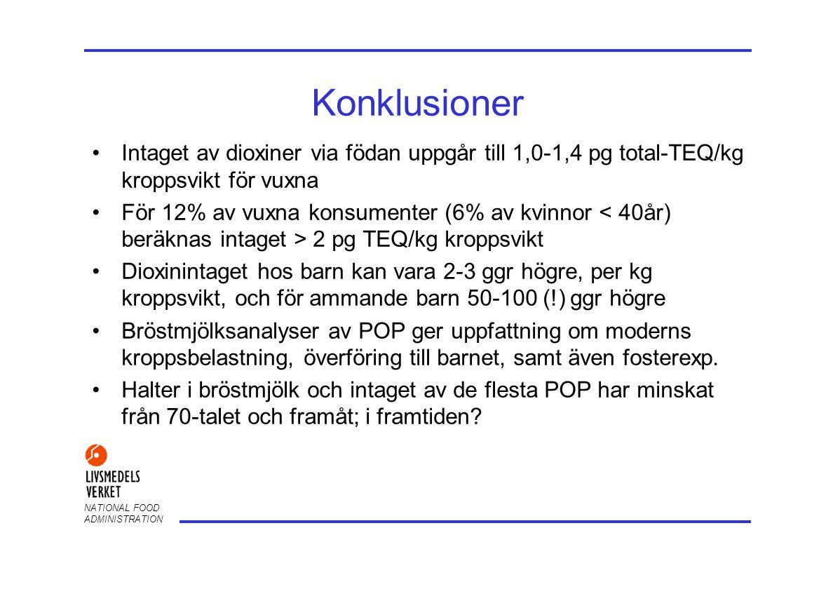 Konklusioner Intaget av dioxiner via födan uppgår till 1,0-1,4 pg total-TEQ/kg kroppsvikt för vuxna.